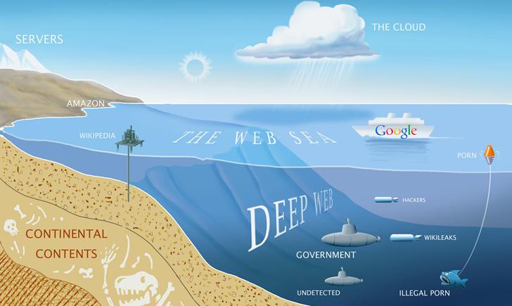 Deep-Web-Katmanlari